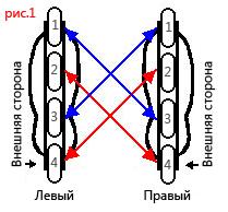 Перестановка колес 1-3-2-4